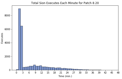 Total Sion Executes Each Minute for Patch 8.20